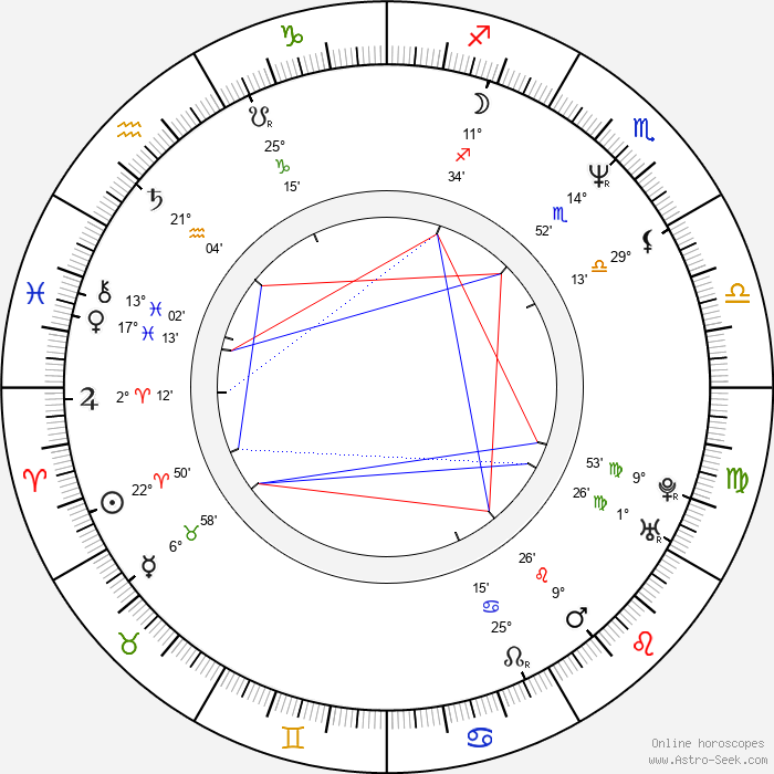 Nick Gomez - Birth horoscope chart
