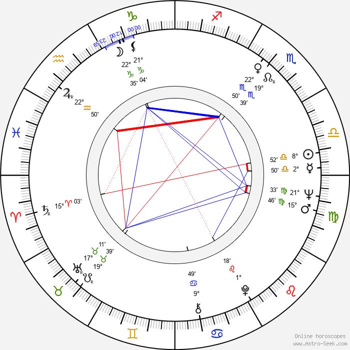 Nick Gravenites - Birth horoscope chart