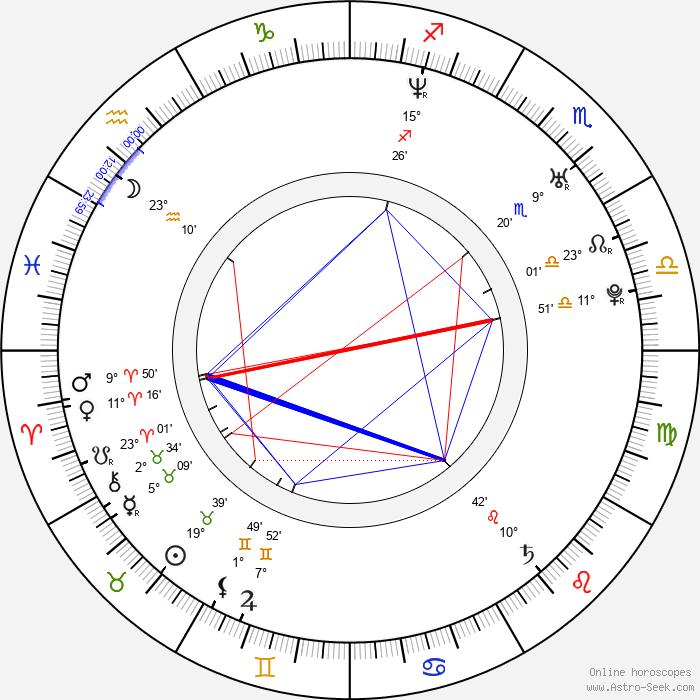 Nick Heidfeld - Birth horoscope chart