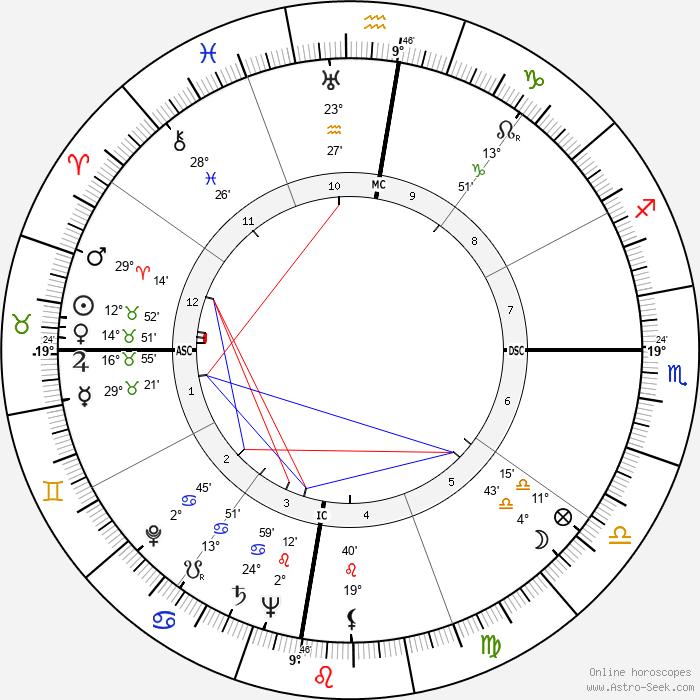 Nick Joaquin - Birth horoscope chart