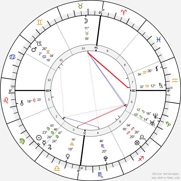 Nick Jonas - Birth horoscope chart