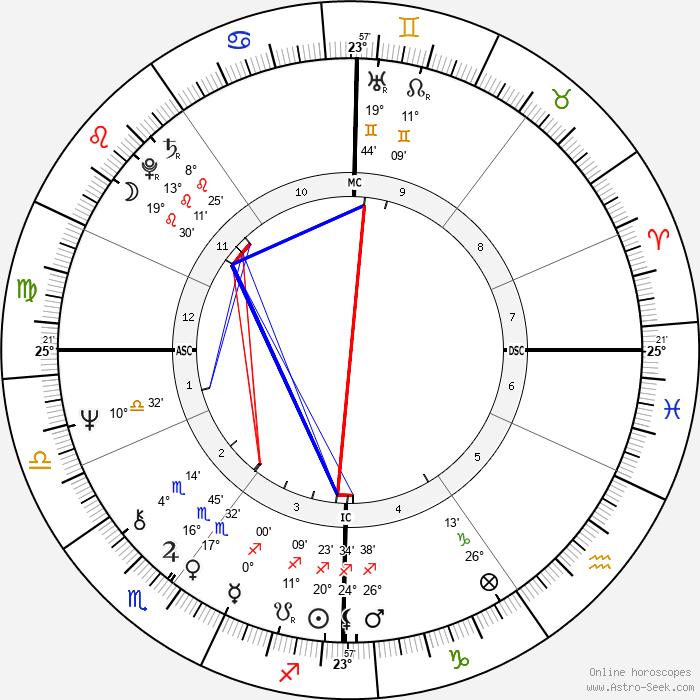 Nick Kollerstrom - Birth horoscope chart