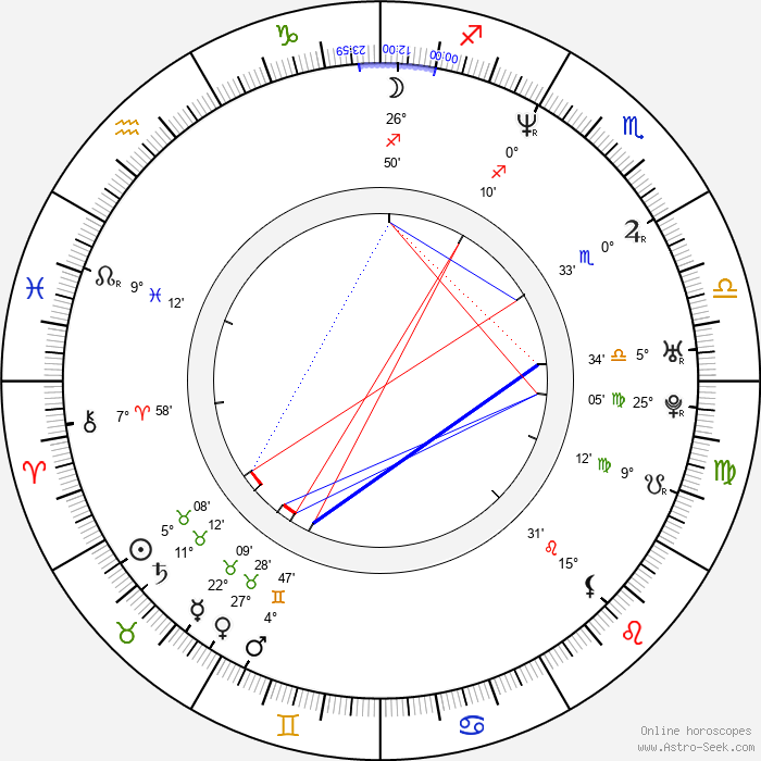 Nick Lyon - Birth horoscope chart