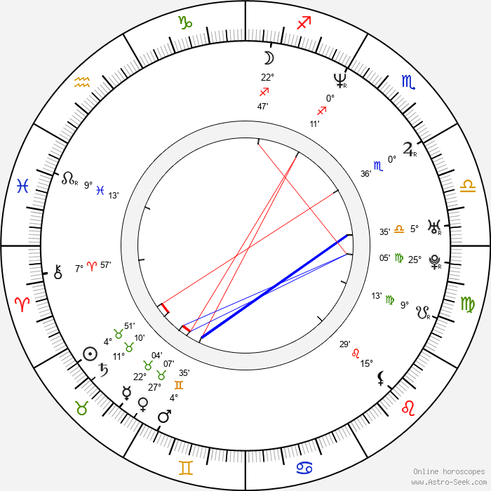 Nick Lyon - Birth horoscope chart