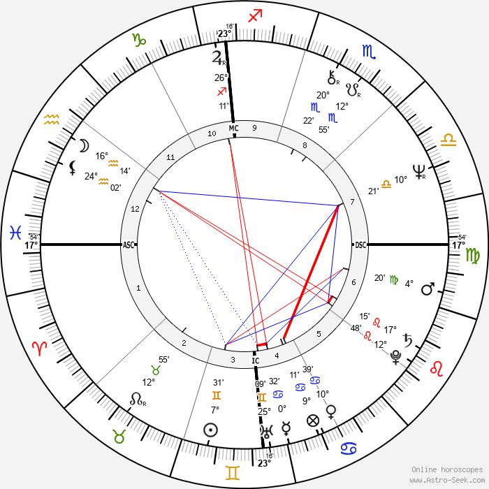 Nick Mancuso - Birth horoscope chart
