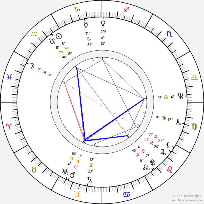 Nick Mason - Birth horoscope chart