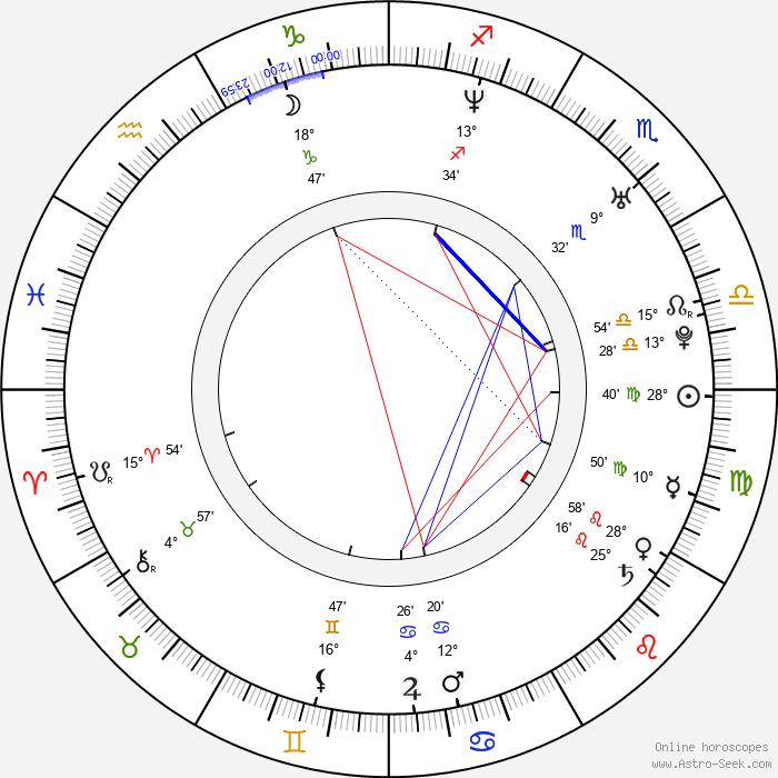 Nick Paonessa - Birth horoscope chart