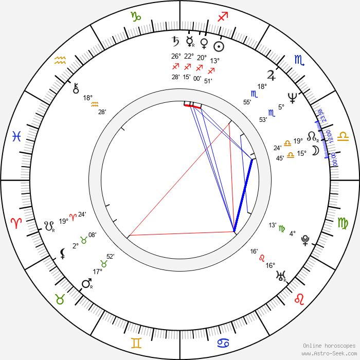Nick Park - Birth horoscope chart