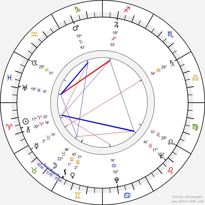 Nick Perito - Birth horoscope chart
