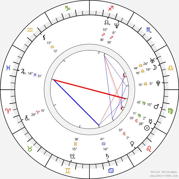 Nick Rosen - Birth horoscope chart