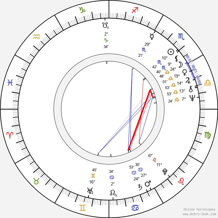 Nick Simper - Birth horoscope chart