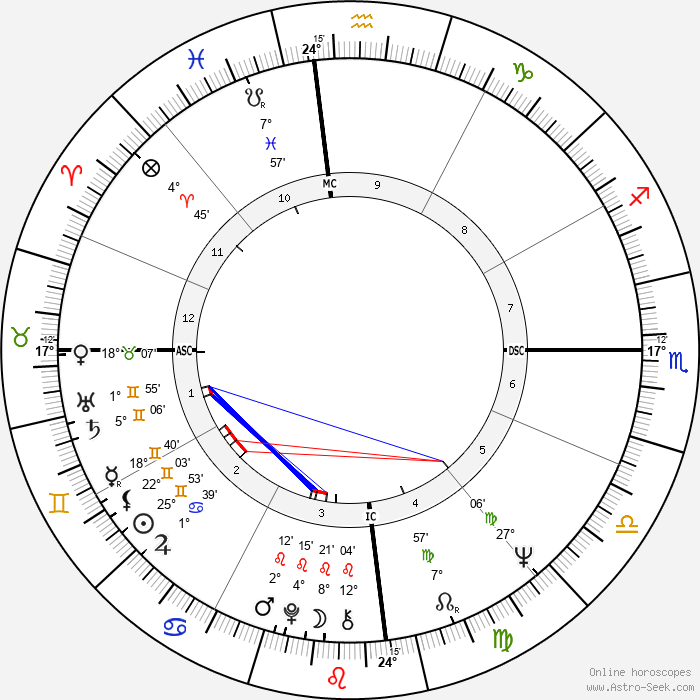 Nick Tate - Birth horoscope chart