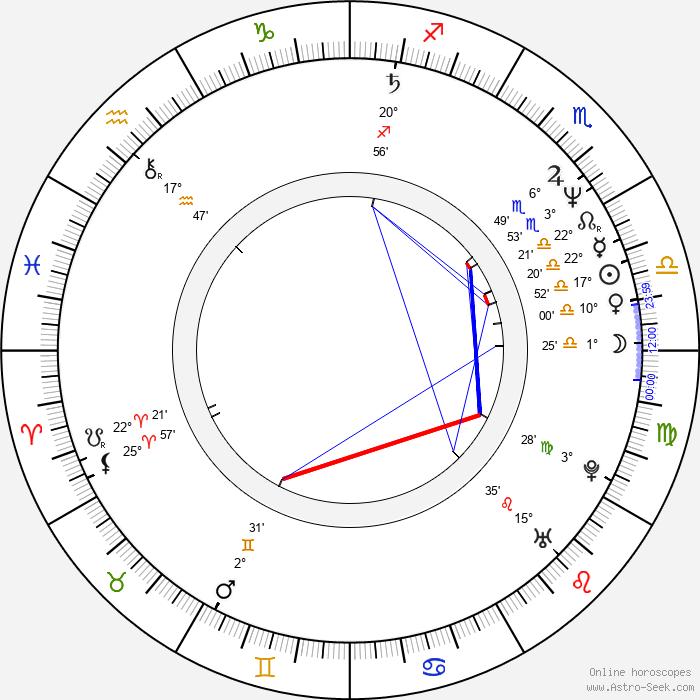Nick Taylor - Birth horoscope chart