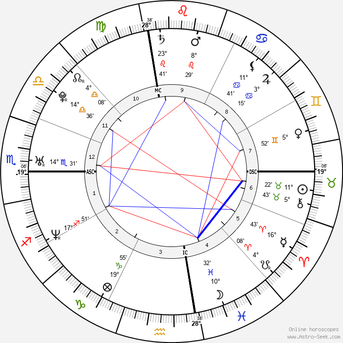 Nick Traina - Birth horoscope chart