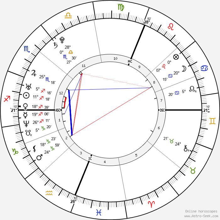 Nick Vujicic - Birth horoscope chart