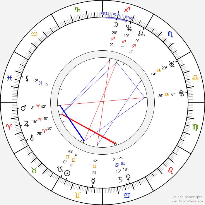 Nicki Aycox - Birth horoscope chart