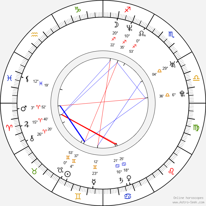 Nicki Aycox - Birth horoscope chart