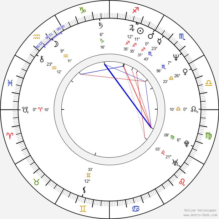 Nico Hofmann - Birth horoscope chart