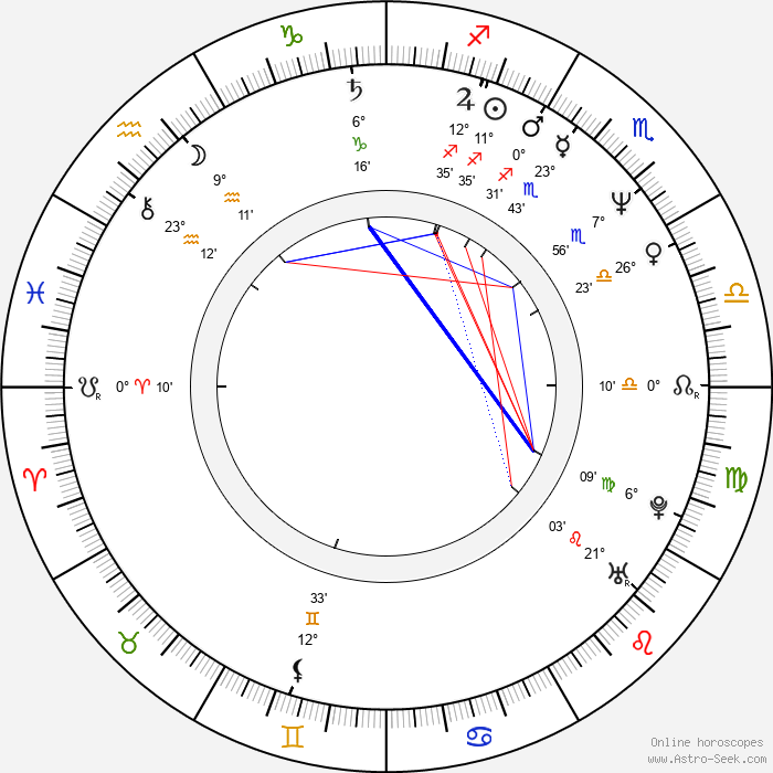 Nico Hofmann - Birth horoscope chart