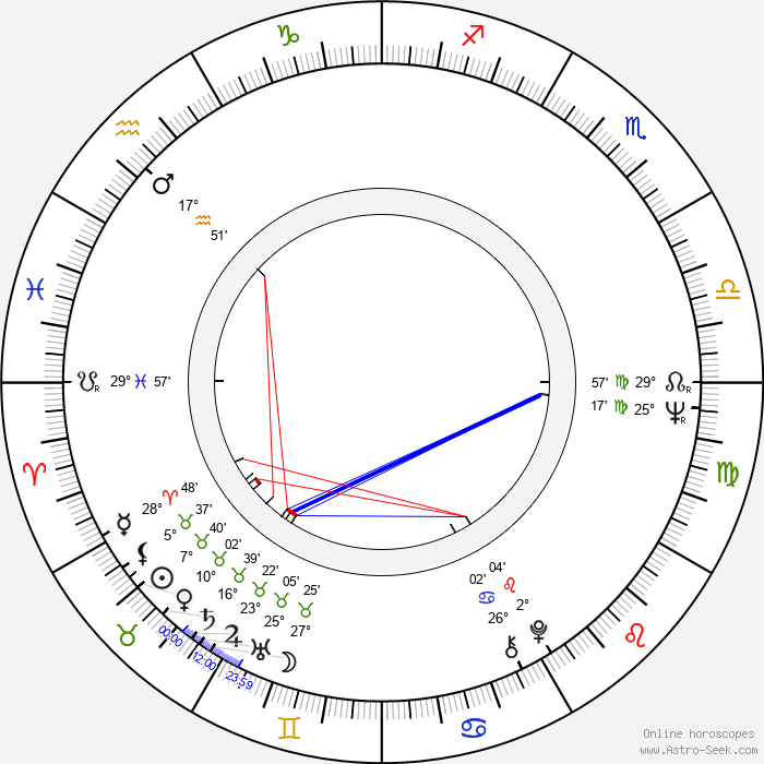 Nico Mastorakis - Birth horoscope chart
