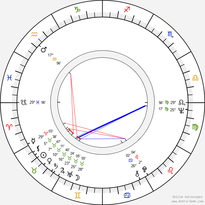 Nico Mastorakis - Birth horoscope chart