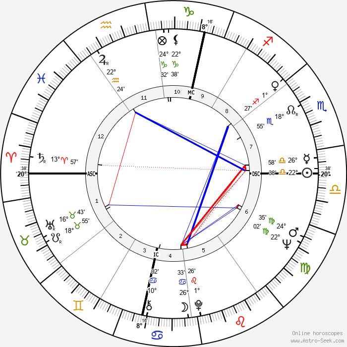 Nico - Birth horoscope chart