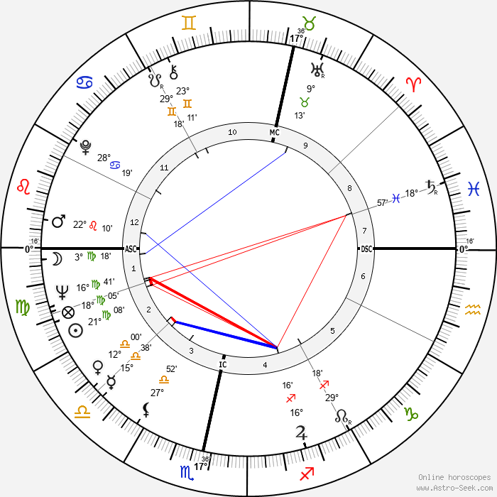 Nicol Williamson - Birth horoscope chart