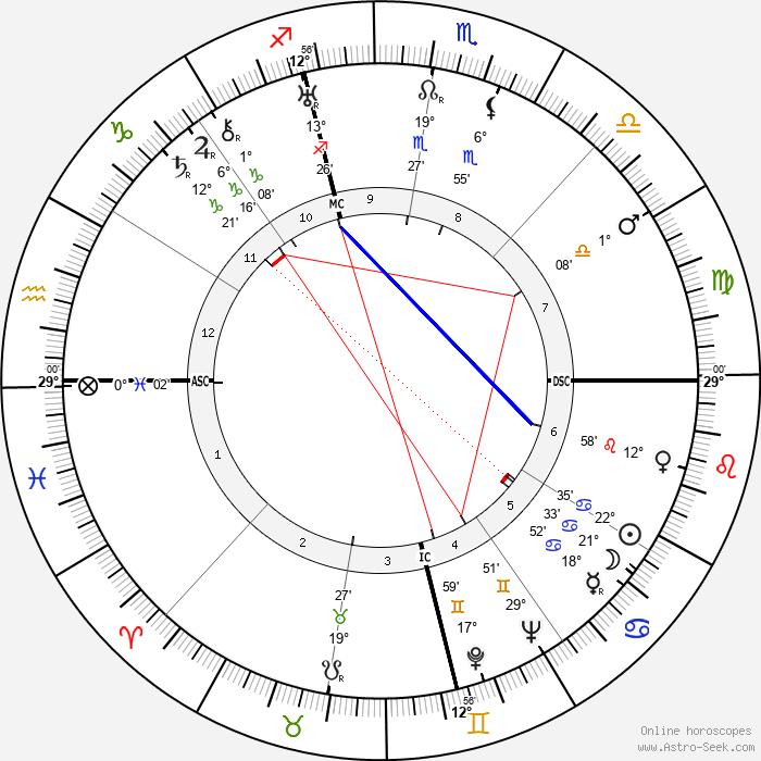 Nicola Abbagnano - Birth horoscope chart