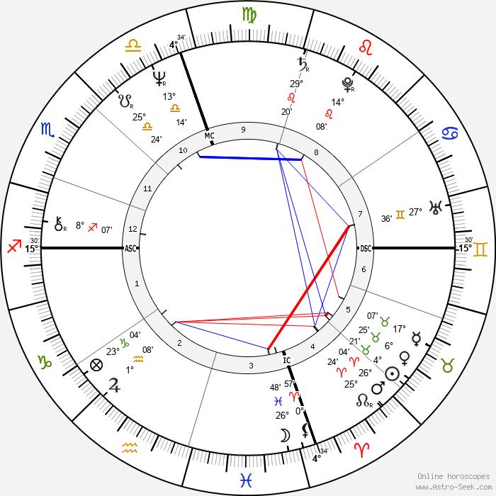 Nicola Grausco - Birth horoscope chart