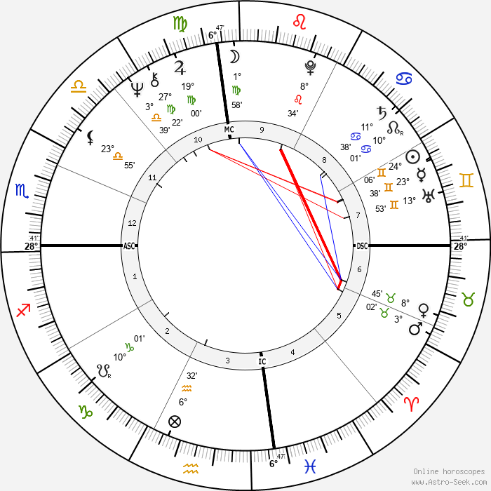 Nicola Pagett - Birth horoscope chart