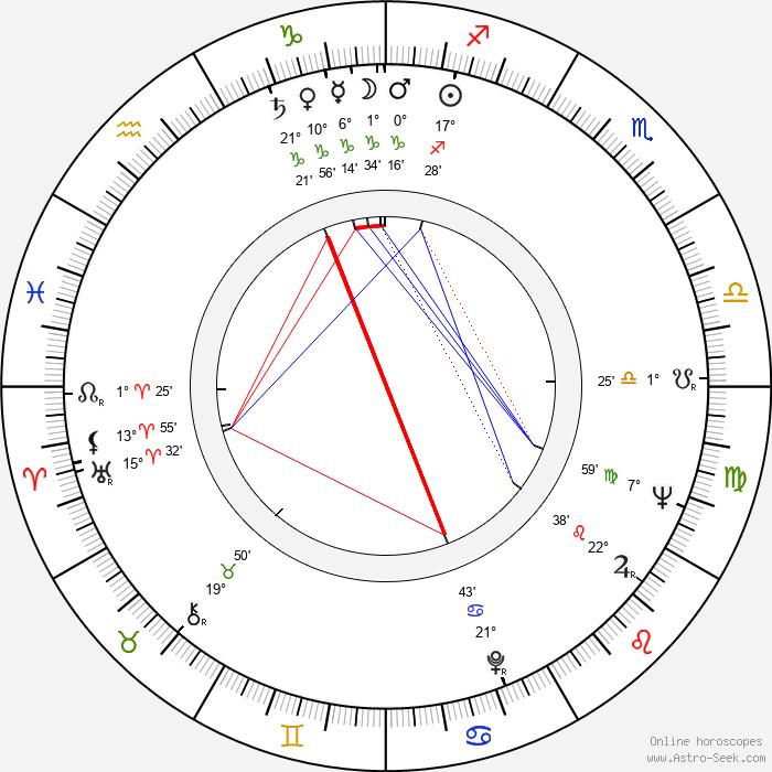 Nicolae Girardi - Birth horoscope chart