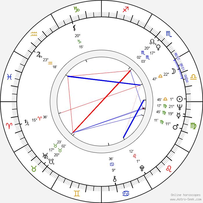 Nicolae Margineanu - Birth horoscope chart
