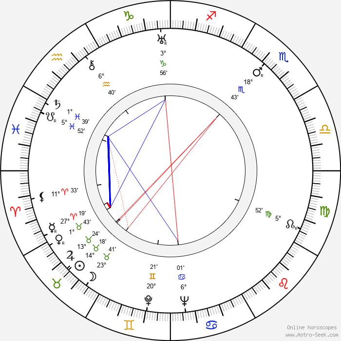 Nicolae Stroe - Birth horoscope chart