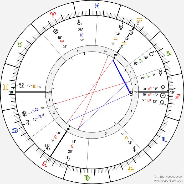 Nicolas Adam Apgar - Birth horoscope chart
