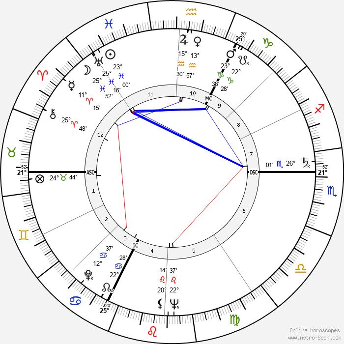 Nicolas Bataille - Birth horoscope chart