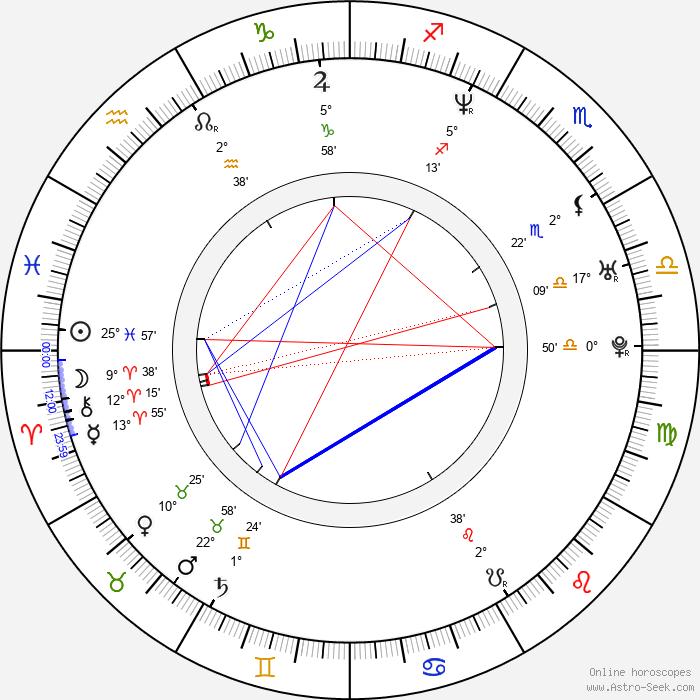 Nicolas Bro - Birth horoscope chart