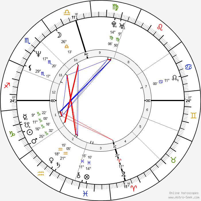 Nicolas Cage - Birth horoscope chart