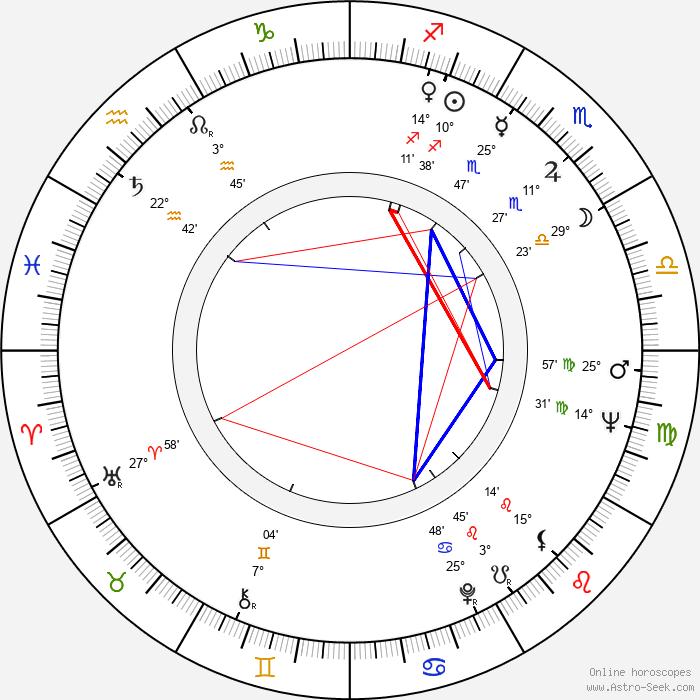 Nicolas Coster - Birth horoscope chart