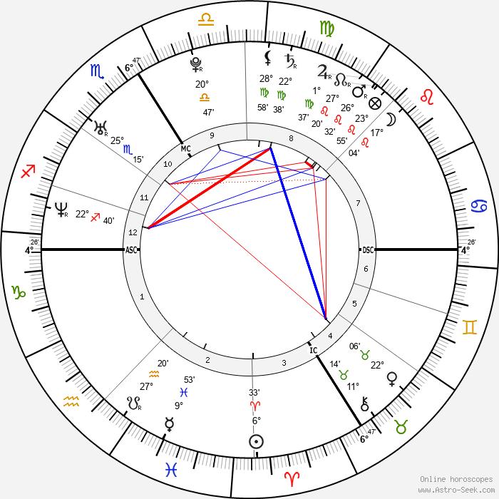 Nicolas Duvauchelle - Birth horoscope chart
