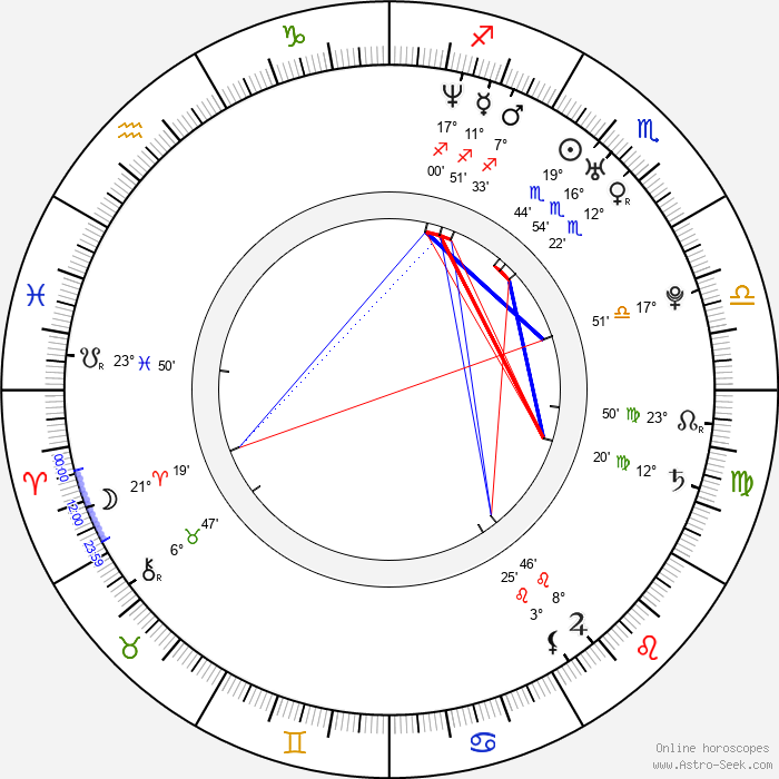 Nicolas Giraud - Birth horoscope chart