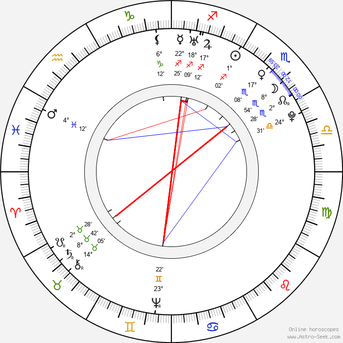 Nicolas Restif de La Bretonne - Birth horoscope chart