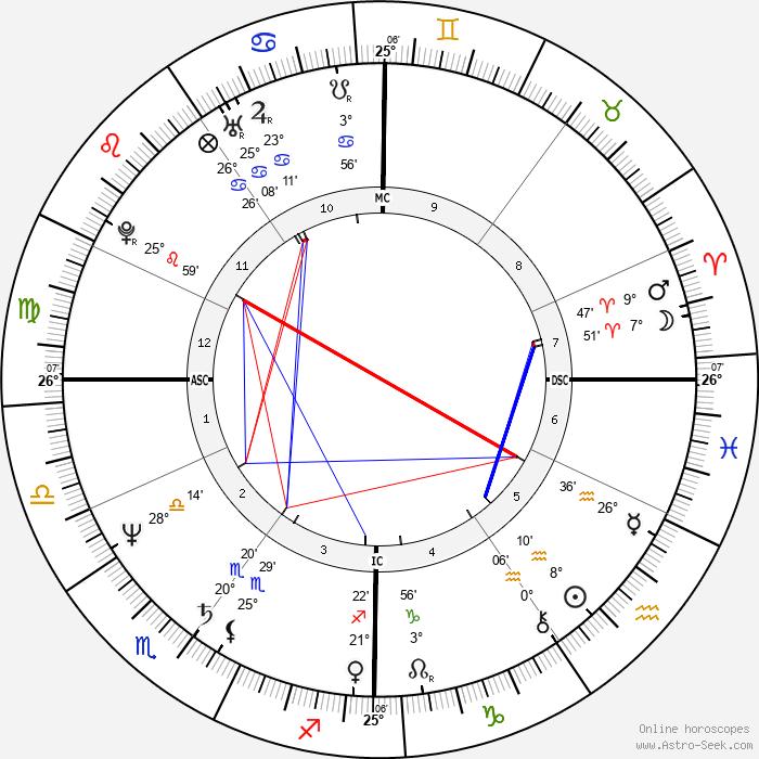 Nicolas Sarkozy - Birth horoscope chart