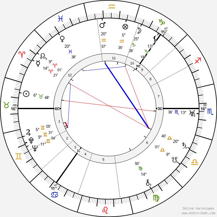 Nicolas Slonimsky - Birth horoscope chart