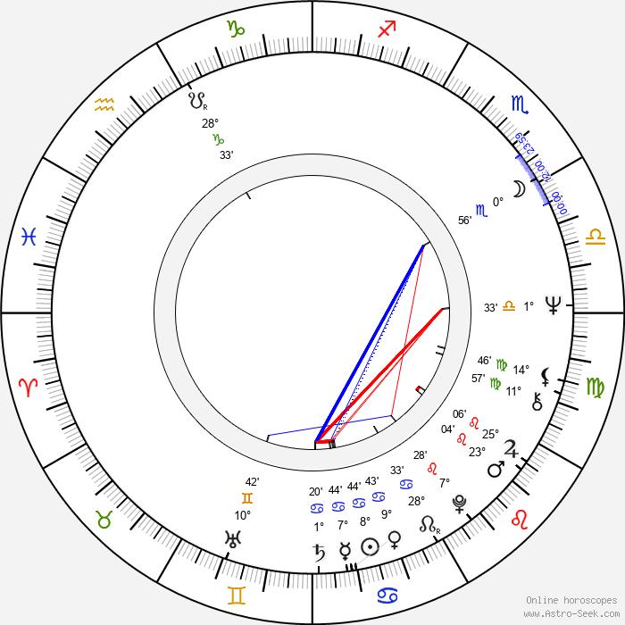 Nicolas Surovy - Birth horoscope chart