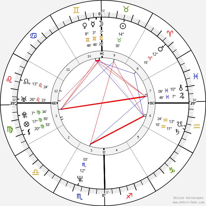 Nicolas Vanier - Birth horoscope chart