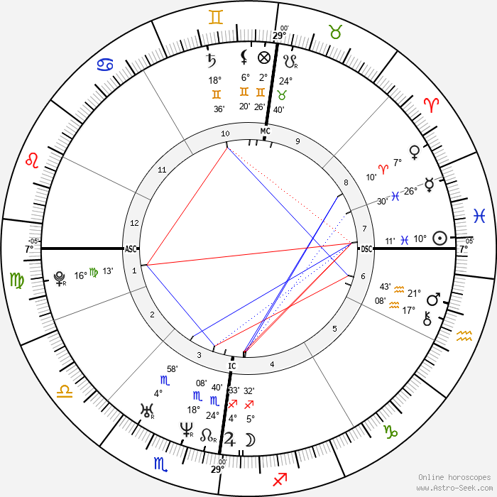 Nicolaus Copernicus - Birth horoscope chart