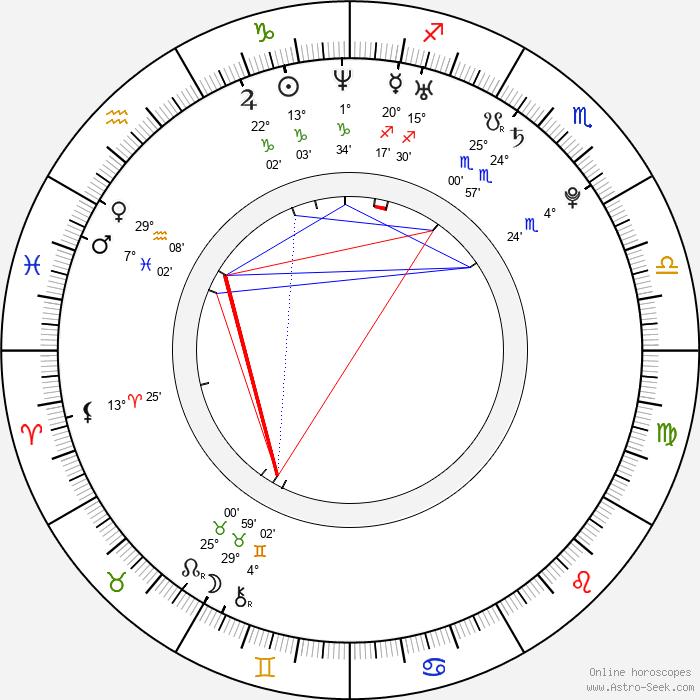 Nicole Beharie - Birth horoscope chart