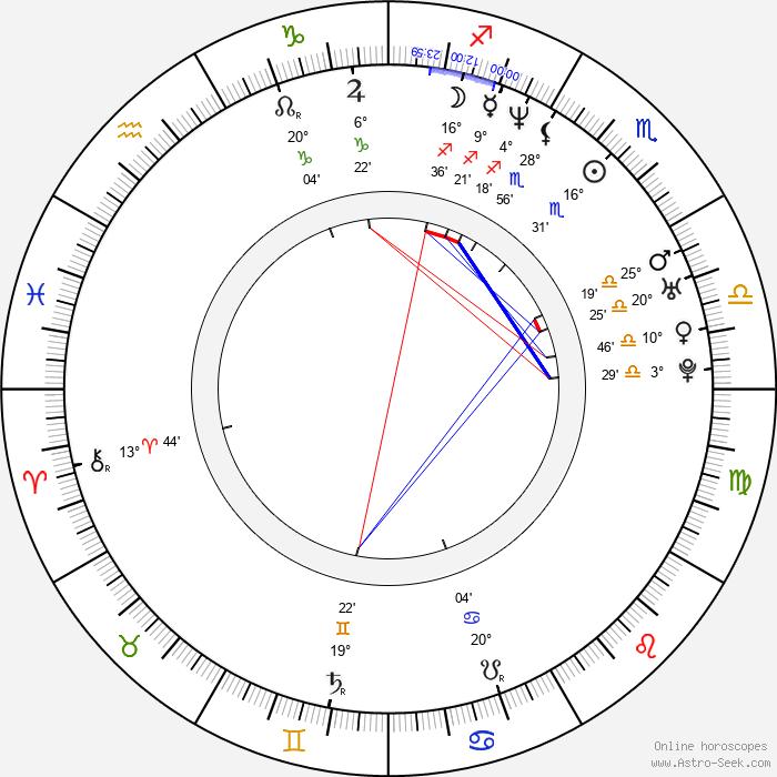 Nicole Berger - Birth horoscope chart