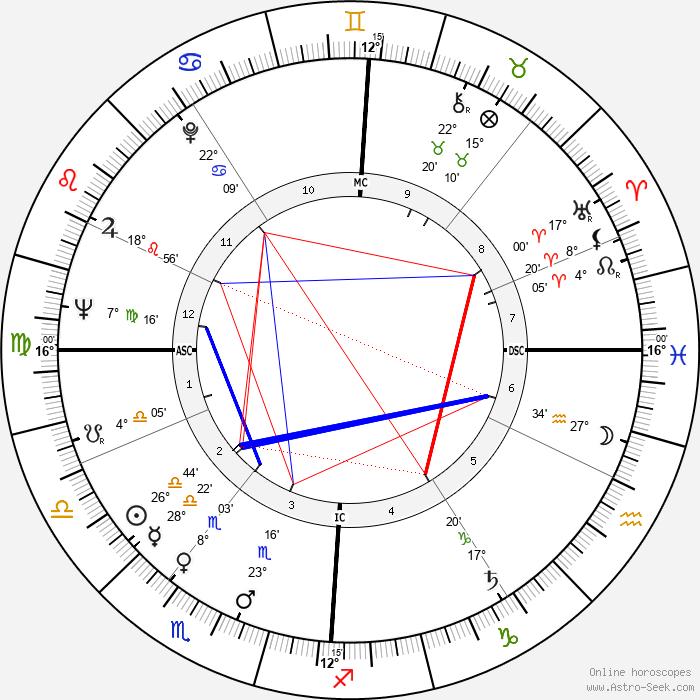 Nicole Courcel - Birth horoscope chart