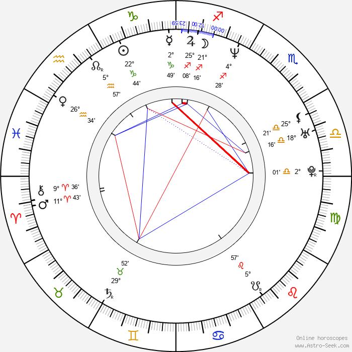Nicole Eggert - Birth horoscope chart